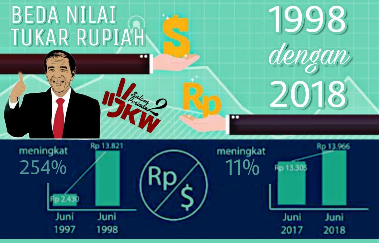 Simak! Ini Perbandingan Pelemahan Rupiah 1998 Dengan 2018