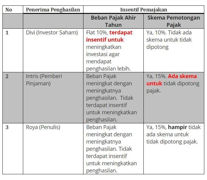 Penulis, Rentenir, & Investor: disinsentif fiskal untuk kegiatan inovatif