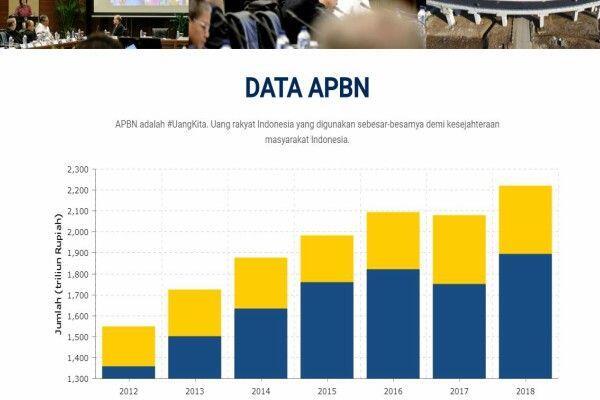 Bagaimana Kondisi APBN 2018? Ini Kata Ekonom