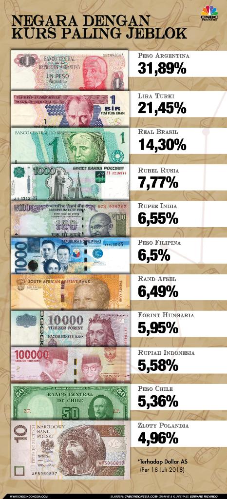 Krisis Argentina: Depresiasi Peso hingga 'Trauma' Bantuan IMF