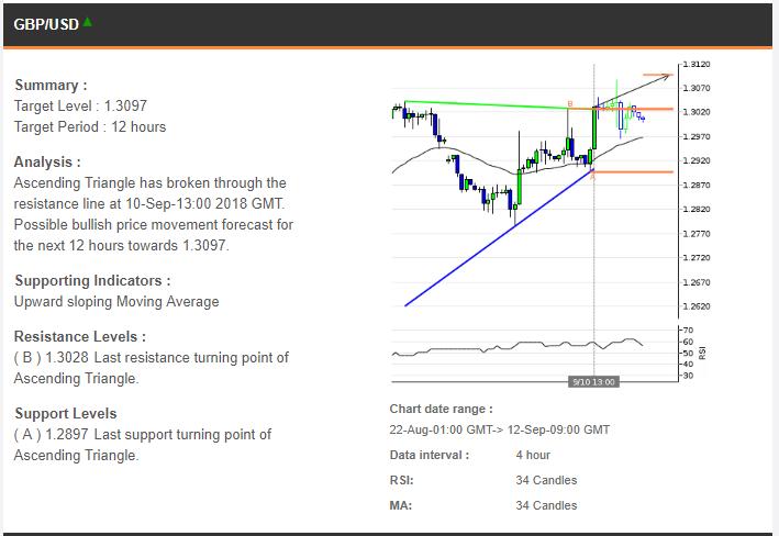 Signal Trading 127092018