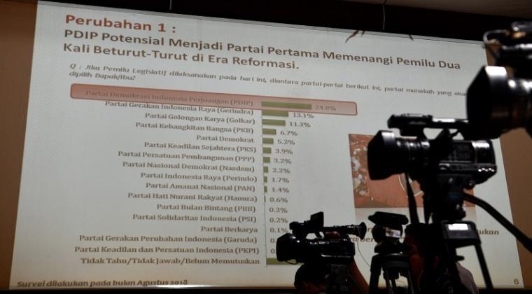 Surve LSI: PDI-P Potensial Menangi Pemilu Legislatif