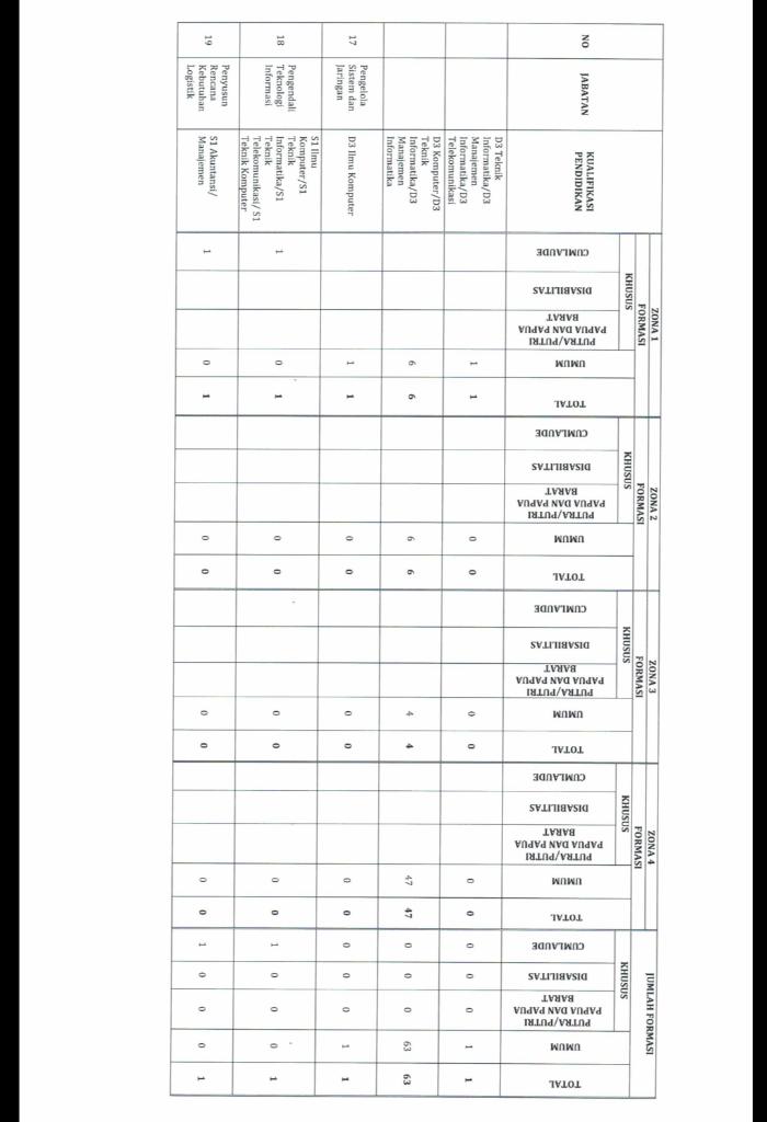 All About Seleksi CPNS Komisi Pemilihan Umum (KPU) 2018