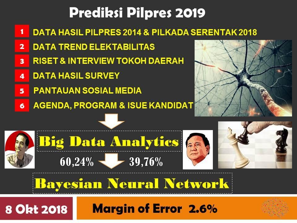 PREDIKSI PILPRES 2019