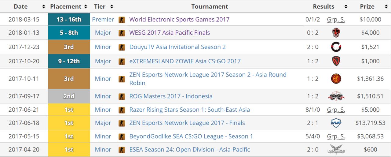 [Top 5] 5 Tim Esport terbaik di indonesia saat ini