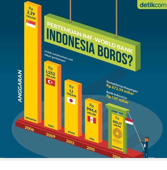 Indonesia Untung Rp1,13 Triliun dari Hotel&Penyelenggaraan Annual Meeting IMF-WB 2018