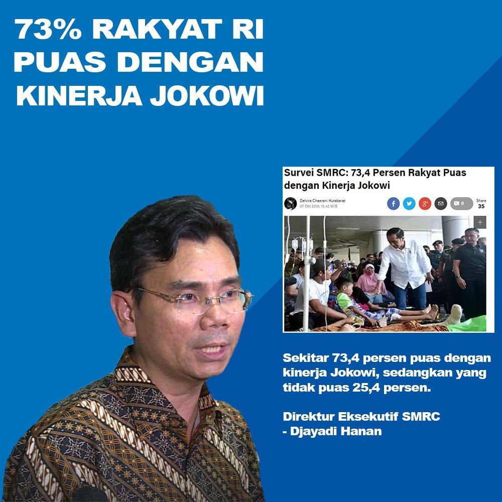 Survei Membuktikan Bahwa Sekitar 73% Rakyat Indonesia Puas Dengan Kinerja Jokowi