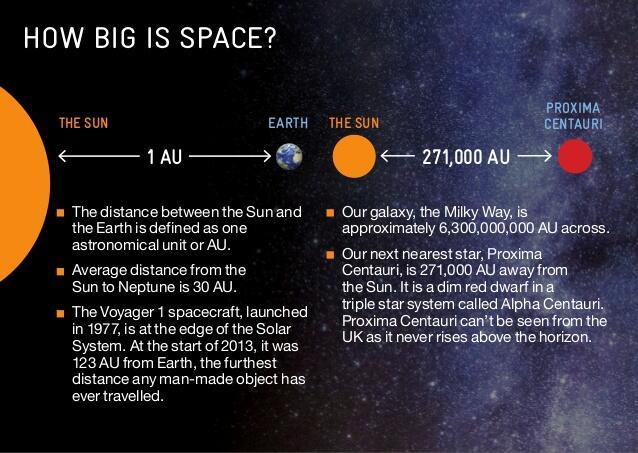Bisakah Kita Melakukan Perjalanan Antar Bintang ?