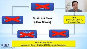 Membangun Proses Bisnis Flow Di ABDI