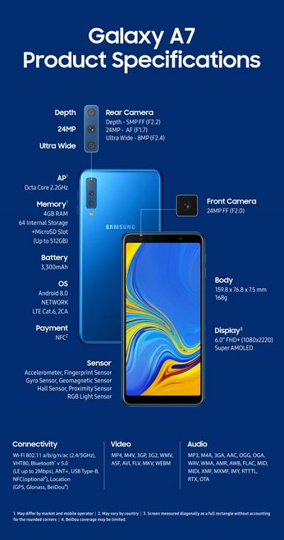 Pre Order Galaxy A7 Resmi Dibuka, Seperti Apa Ponsel Samsung dengan 3 Kamera Ini?