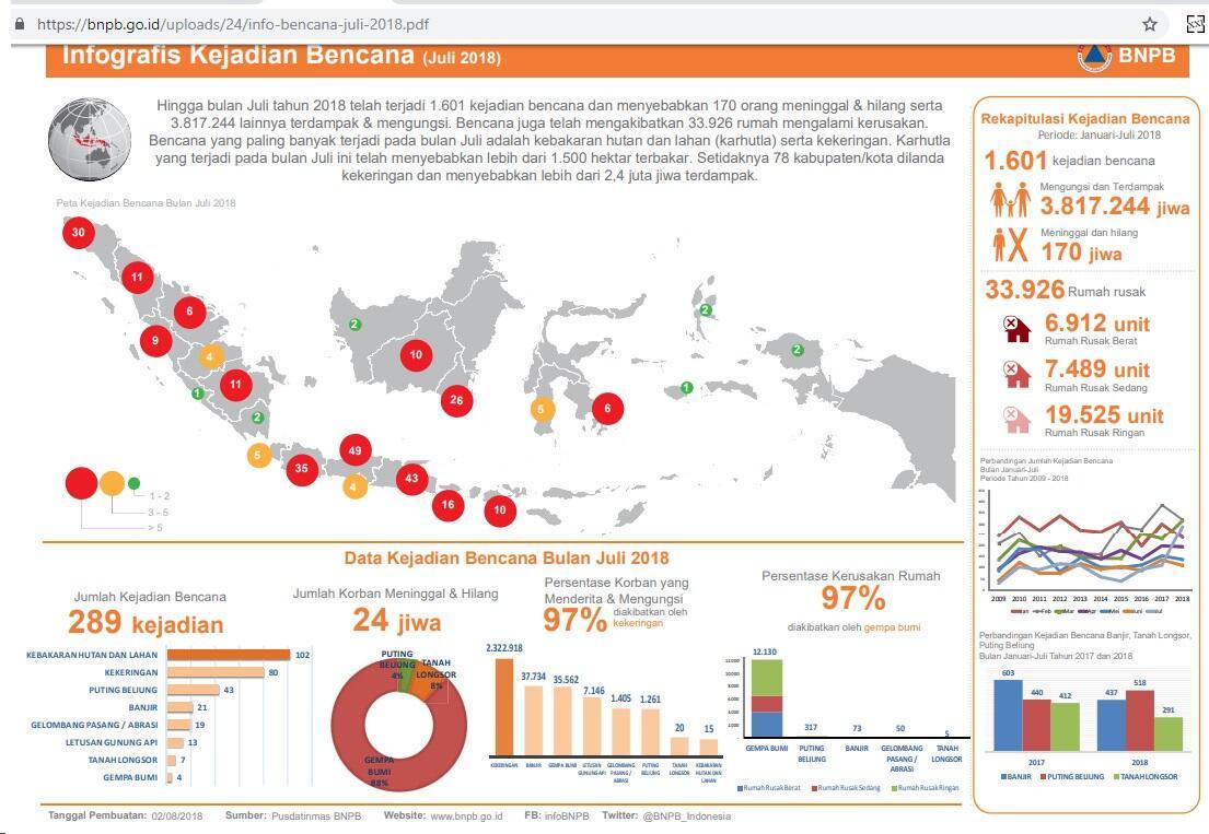 Data BKMG: Sejak Gempa Palu 7,7 SR, ada 30 Gempa Skala > 5.0 se INDONESIA