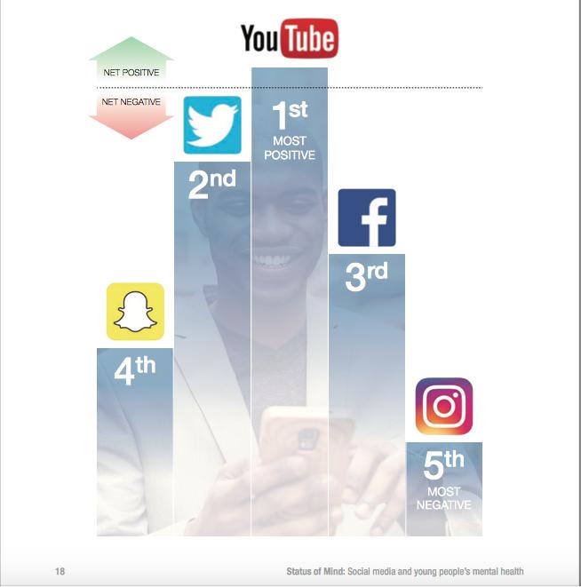 Bahaya, Instagram Jadi Media Sosial Paling Buruk untuk Kesehatan Mental