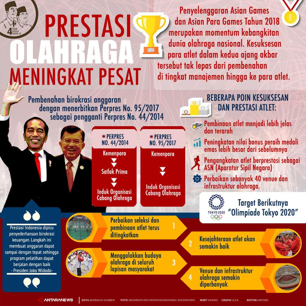 INFOGRAFIS 4 Tahun Jokowi-JK: sektor kelautan perikanan,ekonomi,agraria,infrastruktur