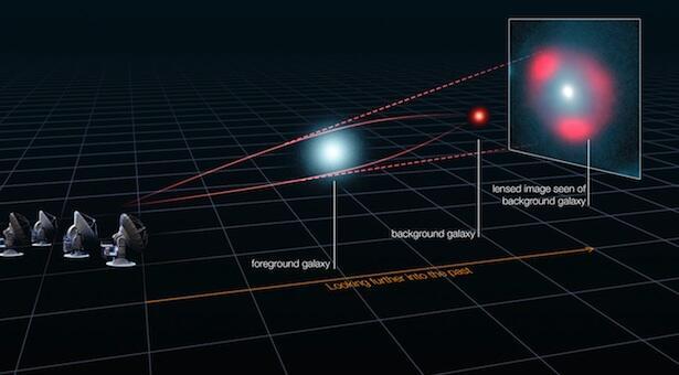 Melihat Masa Lalu Alam Semesta Dengan Lensa Gravitasi