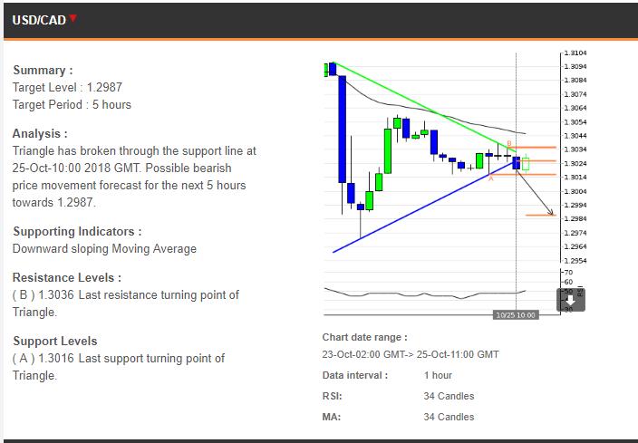 Trading Rekomendasi 25102018