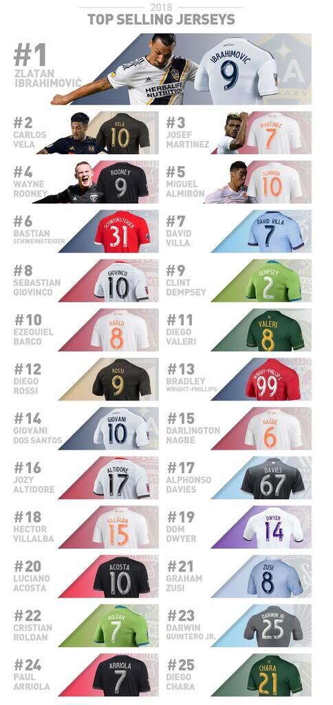 25 Jersey MLS Terbaik 2018