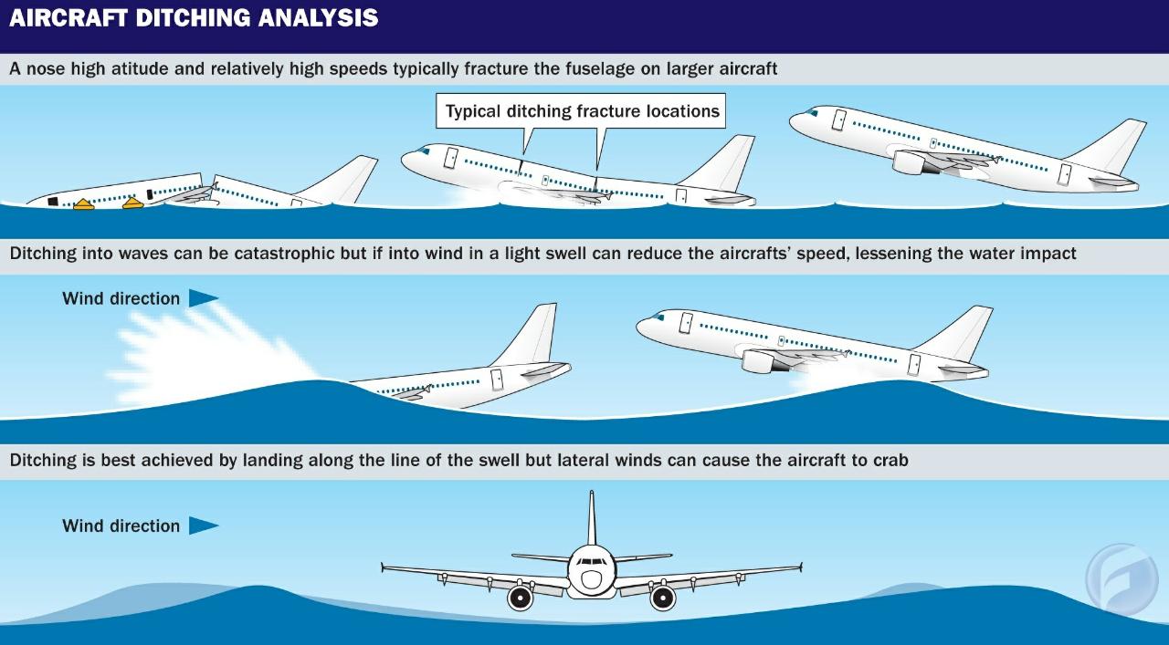 Dapatkah Pesawat Komersial Mendarat Di Perairan Dengan Baik?