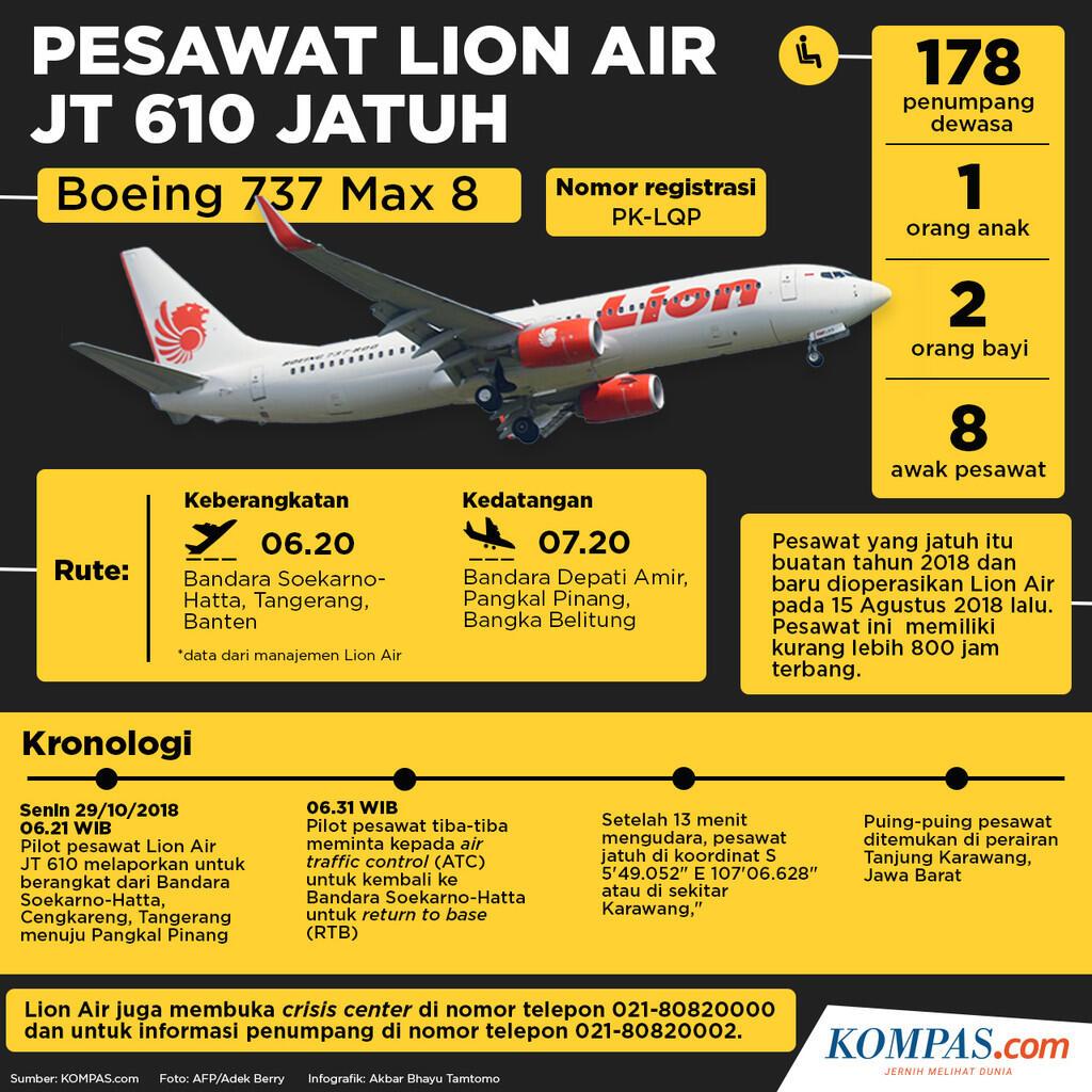 Jatuhnya Pesawat Lion Air JT 610
