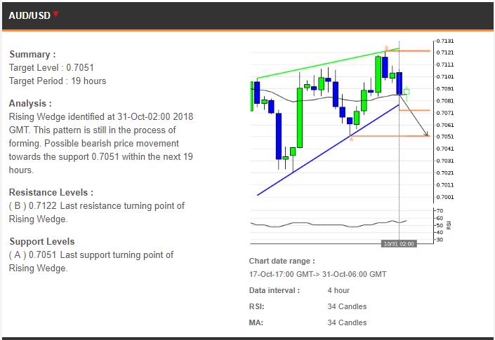 Analisa Trading 31102018