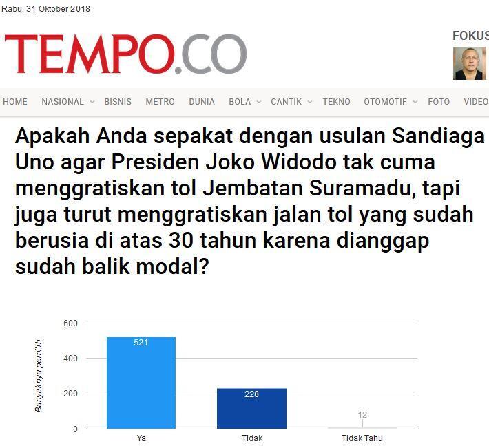 Mayoritas Netizen Setuju: Sandiaga Mau Gratiskan Tol Jika Jadi Wapres, Ini Syaratnya