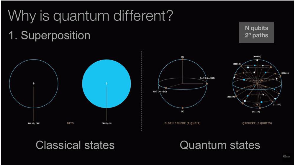 Apa itu Quantum Computing?