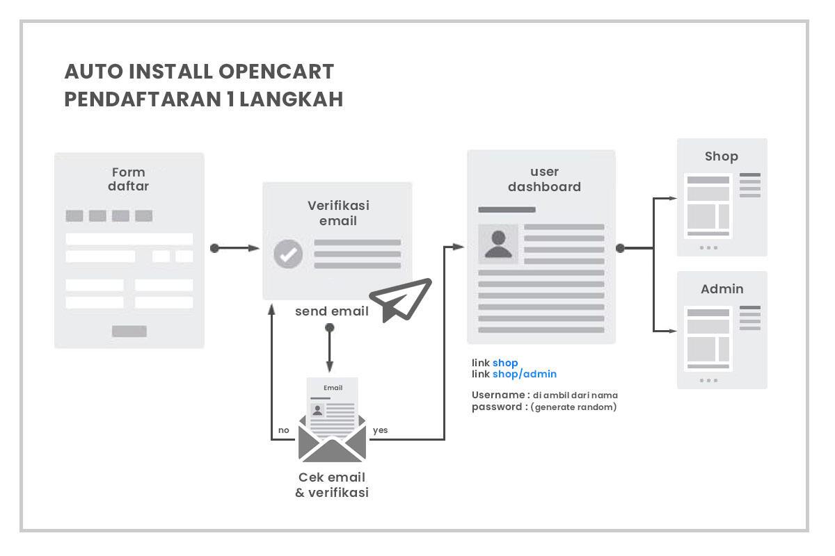 Pembuatan Auto Install Opencart dengan Pendaftaran 1 langkah