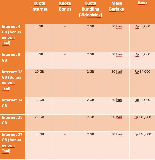 6 Paket Internet Simpati Murah bulanan November 2018 Terbaru