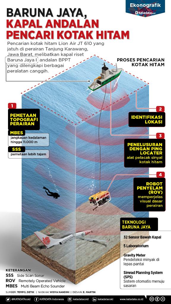 Baruna Jaya, Kapal Andalan Pencari Kotak Hitam