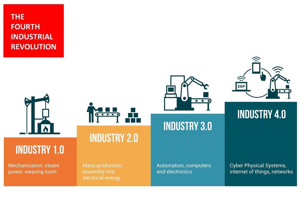 Revolusi Industri 4.0 | Saatnya Pesaing Menjadi Sahabat