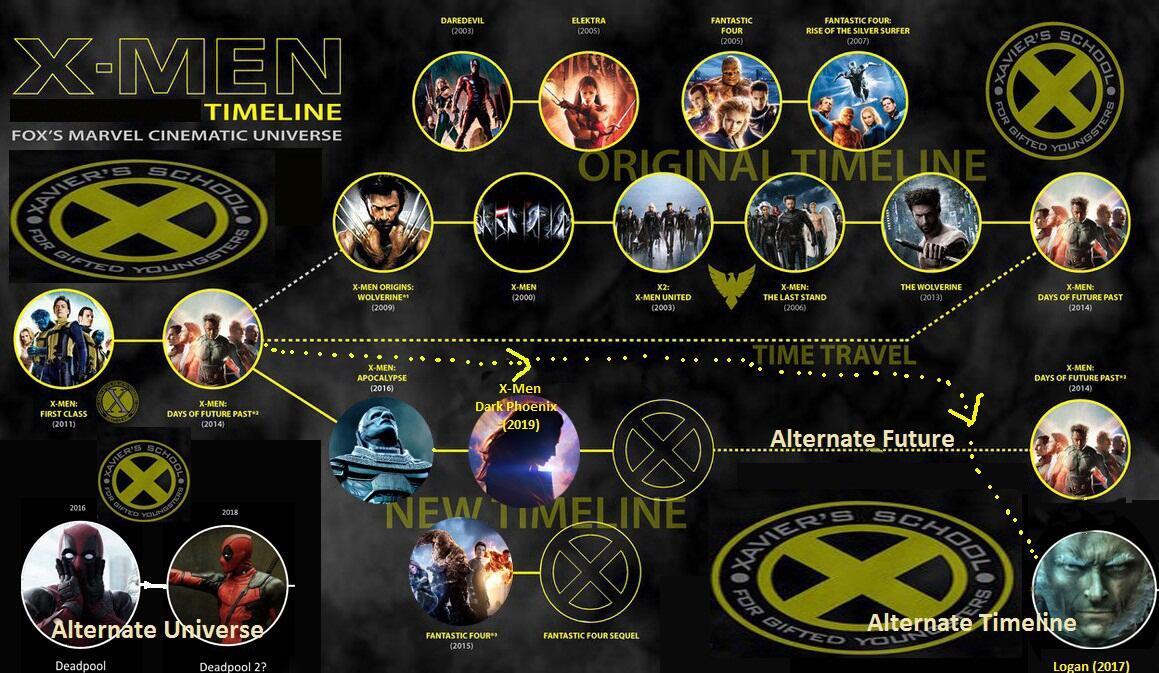 Timeline X Men Cinematic Universe Xcu Kaskus