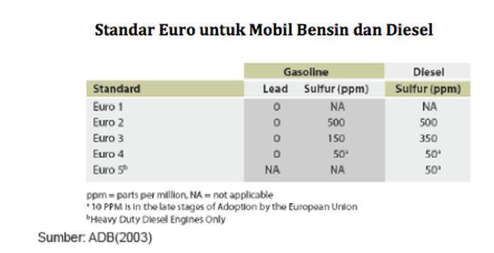 SUDAH TAHU ARTI EURO? STANDAR EMISI YANG SEDANG RAMAI DI INDONESIA