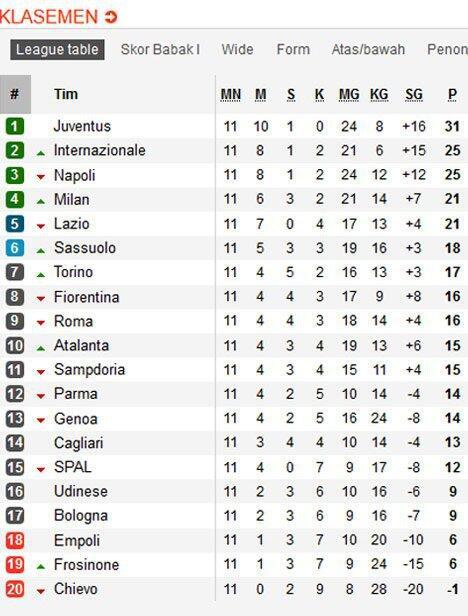 Hasil Lengkap Klasemen Liga Italia Serie A