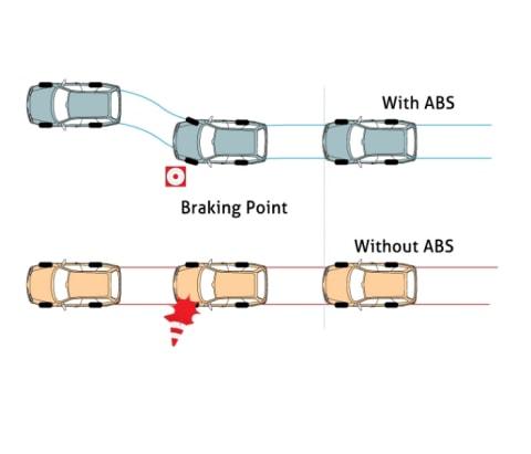 Jangan Salah, Begini Cara Kerja Fitur ABS pada Kendaraan