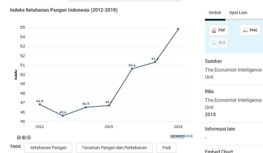 Ketahanan Pangan Indonesia Menunjukkan Perbaikan