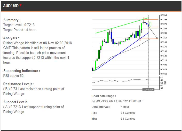 Perkiraan Trading 08112018