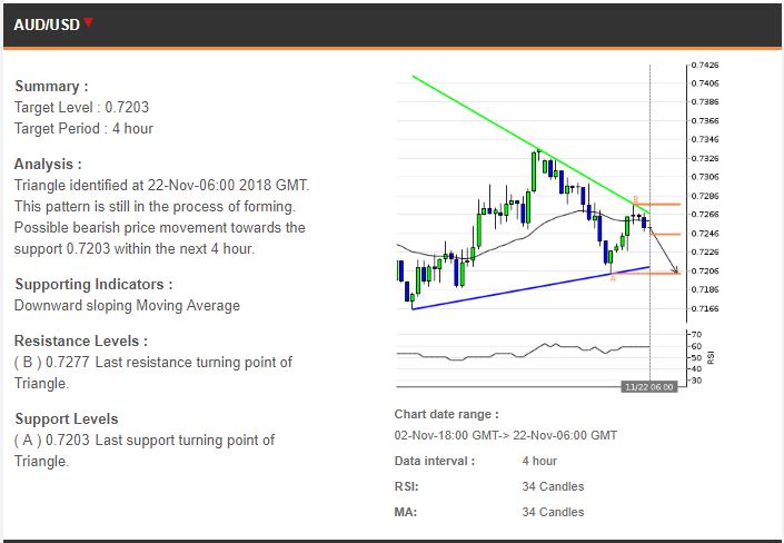Analisa Trading 22112018