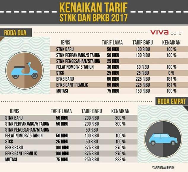 PKS Janji Perjuangkan Hapus Pajak Motor dan SIM Seumur Hidup