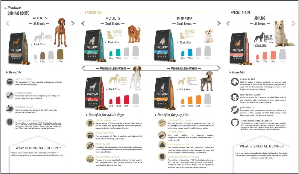 RESELLER Pet food (makanan hewan) anjing dan kucing (buatan Argentina)