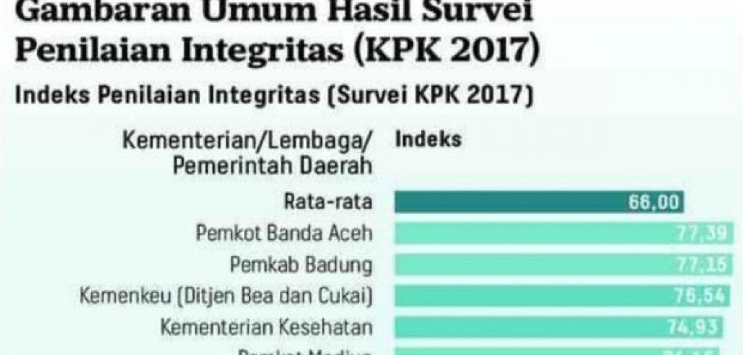 Kemenkes Jadi Institusi Berintegritas Tinggi Menurut KPK