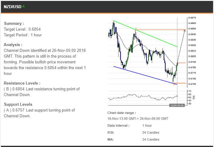 Prediksi Trading 26112018