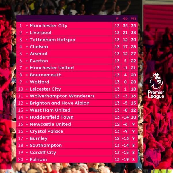 Hasil dan Klasemen Liga Inggris Pekan ke-13