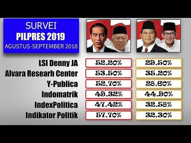 LSI Denny JA: Elektabilitas Jokowi - Maruf Unggul 20 Persen dari Prabowo - Sandi