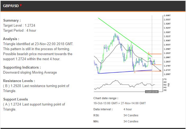 Trading Rekomendasi 27112018