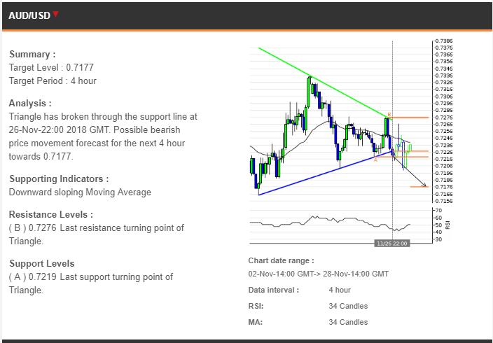 Prediksi Trading 28112018