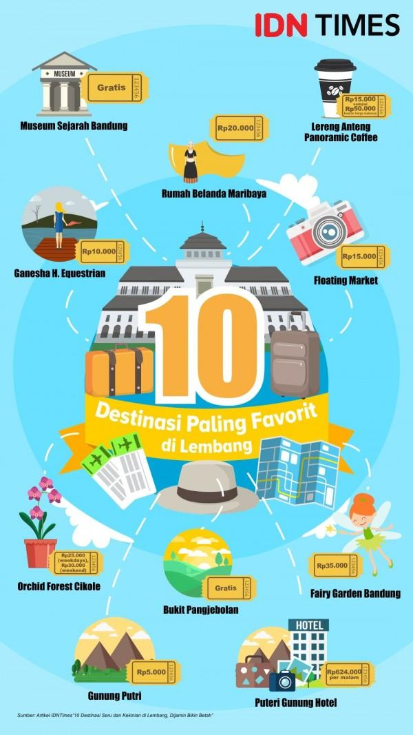 [INFOGRAFIS] 10 Tempat Wisata Paling Menarik di Lembang Bandung