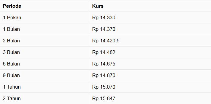 Pukul 11:00 WIB: Ugal-ugalan, Rupiah Menguat 1,27%