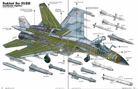 Bagaimana sih Spesifikasi SU-35 sampai bisa buat Amerika dan sekutunya was-was