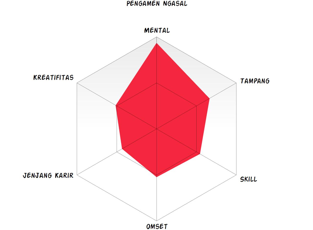 5 Klasifikasi Ini Akan Merubah Paradigma Lu Terhadap Pengamen