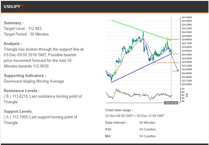 Prediksi Trading 03122018