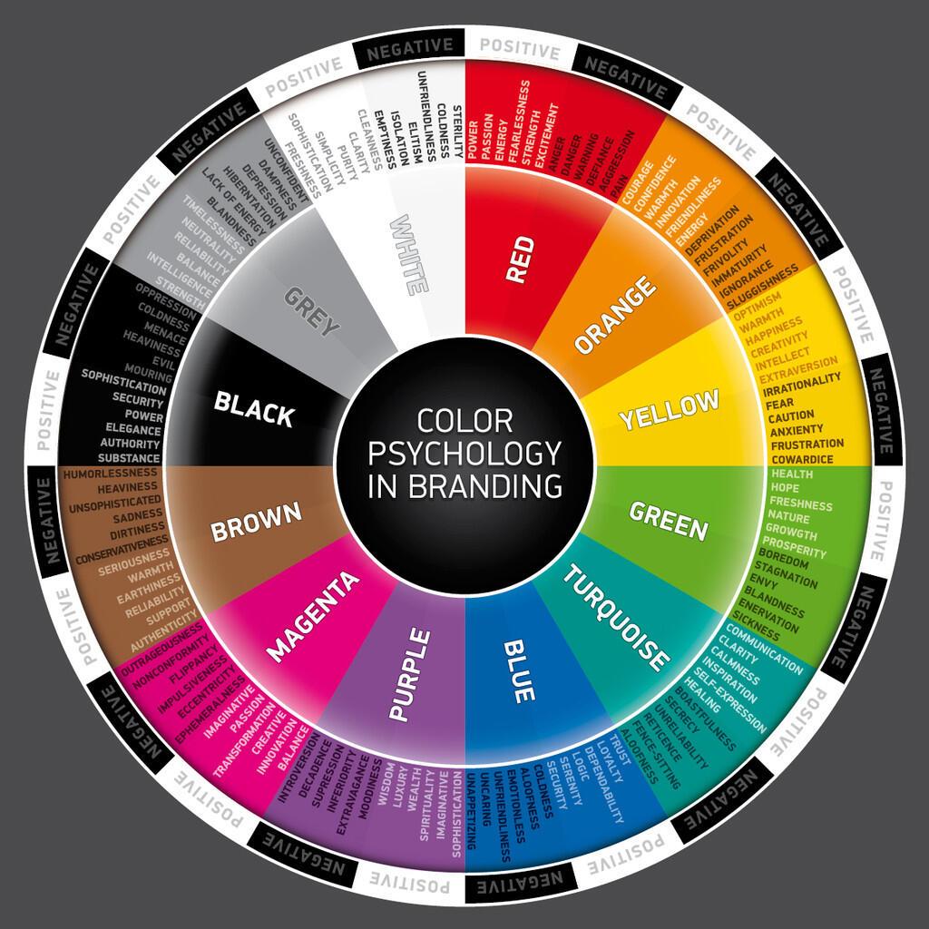 Pentingnya Psikologi Warna dalam Hal Marketing dan Branding